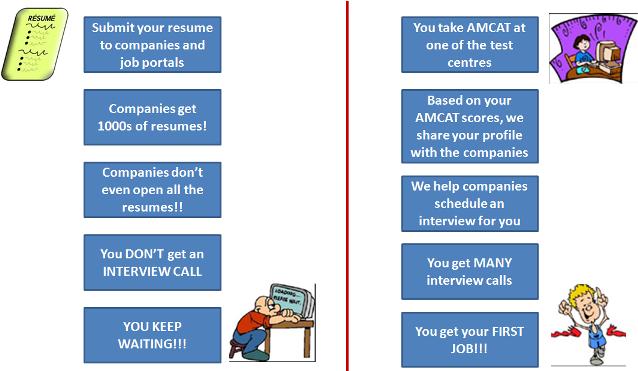 HOW does AMCAT get you INTERVIEW CALLS?   AMCAT Blog   Job success tips
