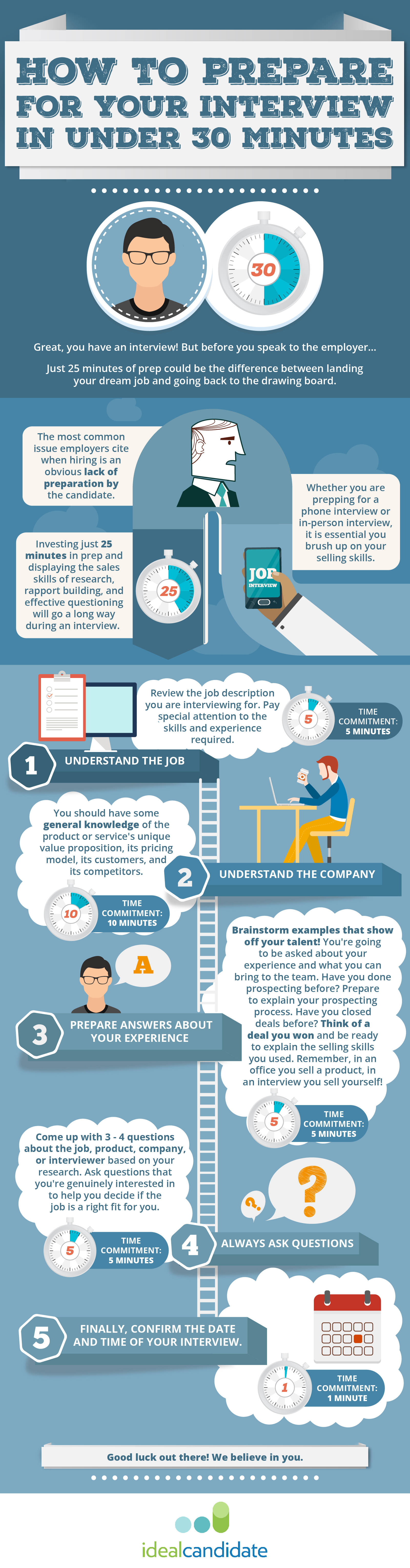 interview preparation_infographic