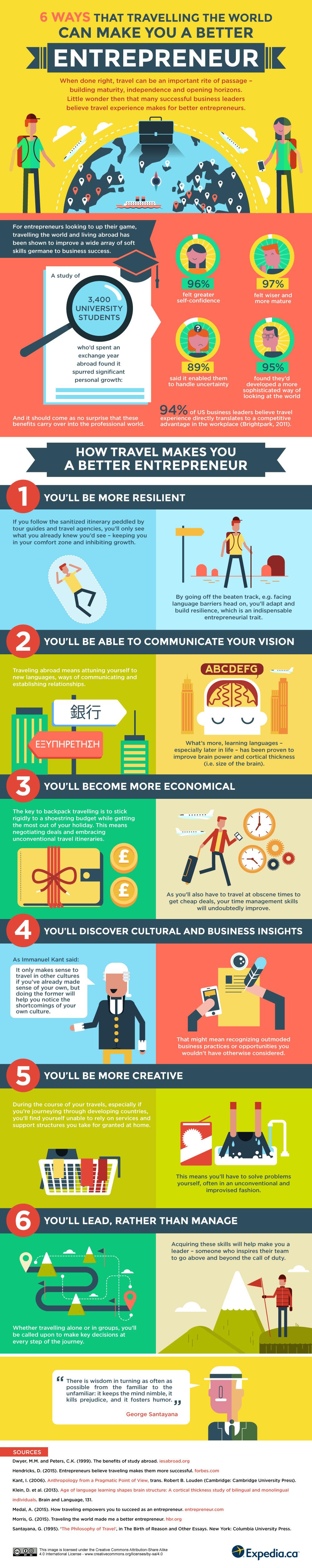 travel benefits_infographic