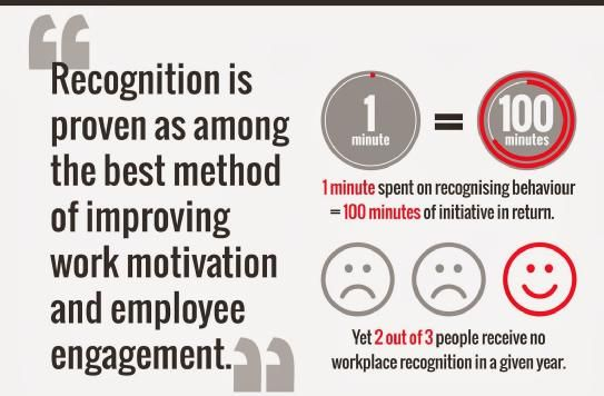 5 ways to keep employees happy even without a raise amcat recognition and appreciation are high motivators for employees we all love to get some acknowledgement now and then if an employee does something good or ccuart Image collections
