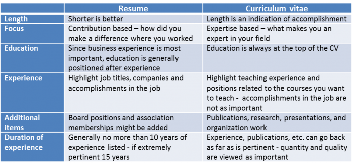 the difference between cv and resume and 3 simple tips to
