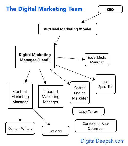 8 Career opportunities in digital marketing   AMCAT Blog   Job ...