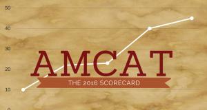 The AMCAT 2016 report card