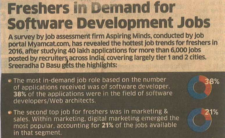 Freshers are in high demand for software development roles.