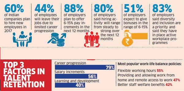 Employment outlook for 2017. (Economic Times)