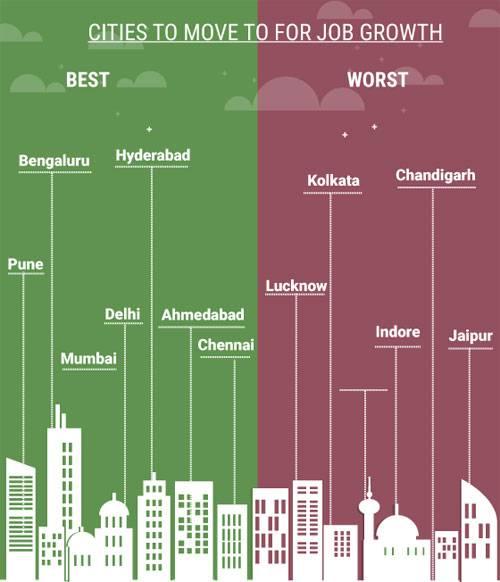 Jobs in Pune