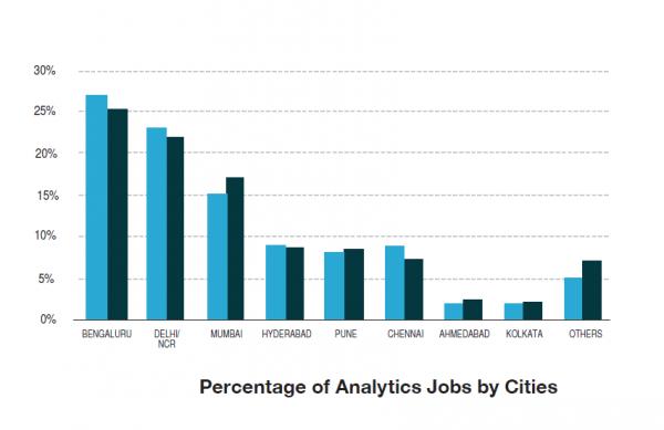 'India has 50,000 job vacancies for Data Analysis Jobs', a ...