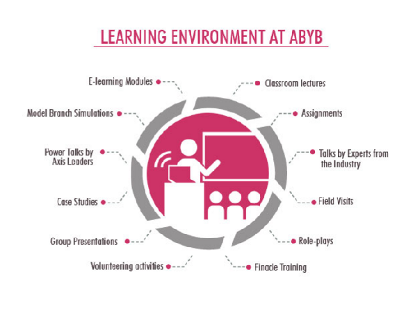 What to expect from the Axis Bank Young Bankers Program. (Image: Official website)
