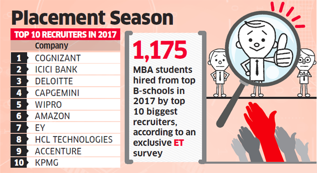 According to ET, these are the top recruiters in India. (ET)