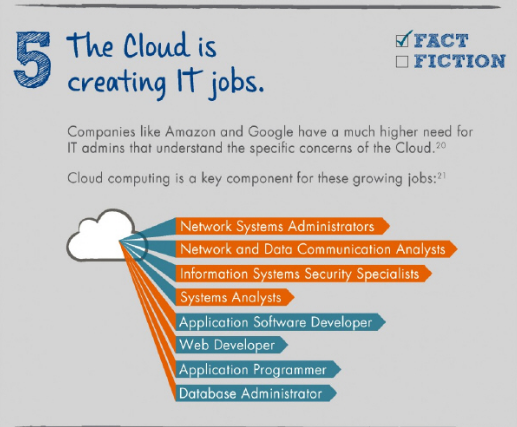 Jobs that need an indepth understanding of cloud and distributed computing. (Image: DeVry University)
