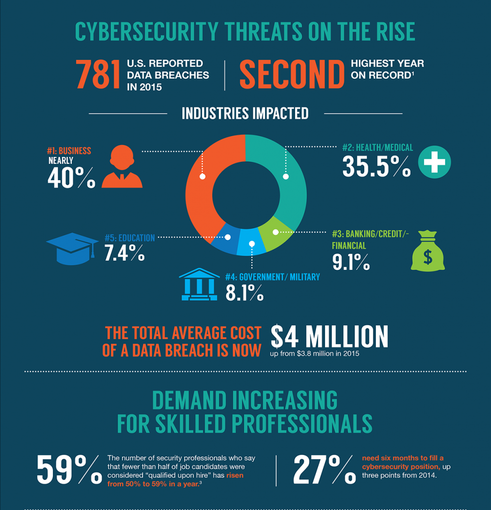 The scope for Cyber security worldwide. (Image: ISACA)