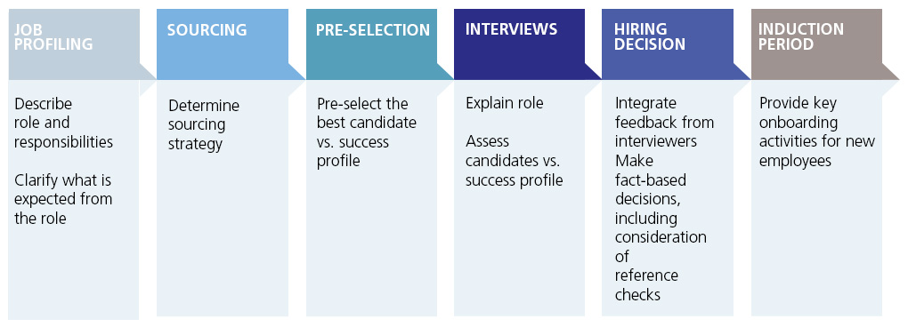 The conventional hiring process for any recruiter, including campus recruiters.
