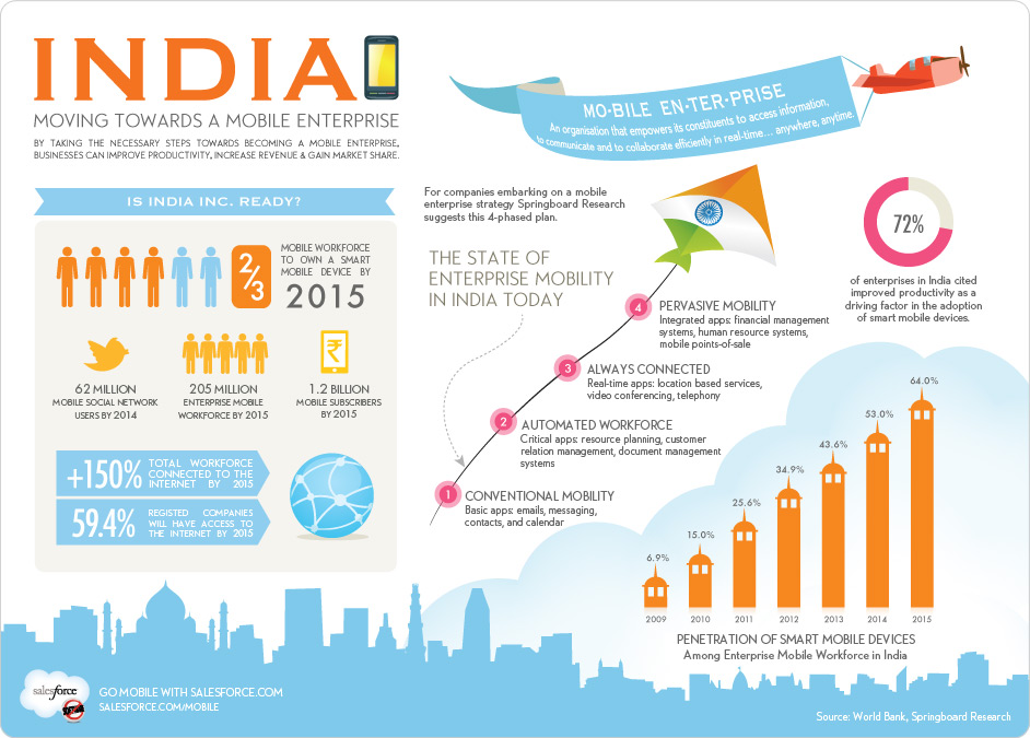 Recent numbers on the state of mobile app development in India. (Image: Salesforce)
