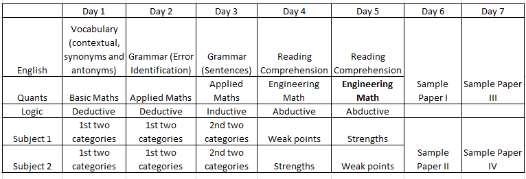 Here is an optimal study plan if you're wondering how to prepare for AMCAT in a week.
