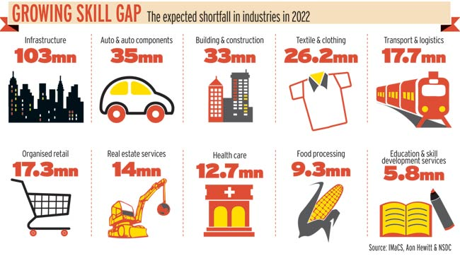 The employability skill gap will lead to this shortfall in different industries. (Image: Business Today)