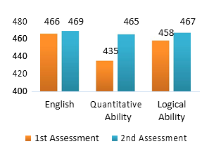 campus placements assessment score