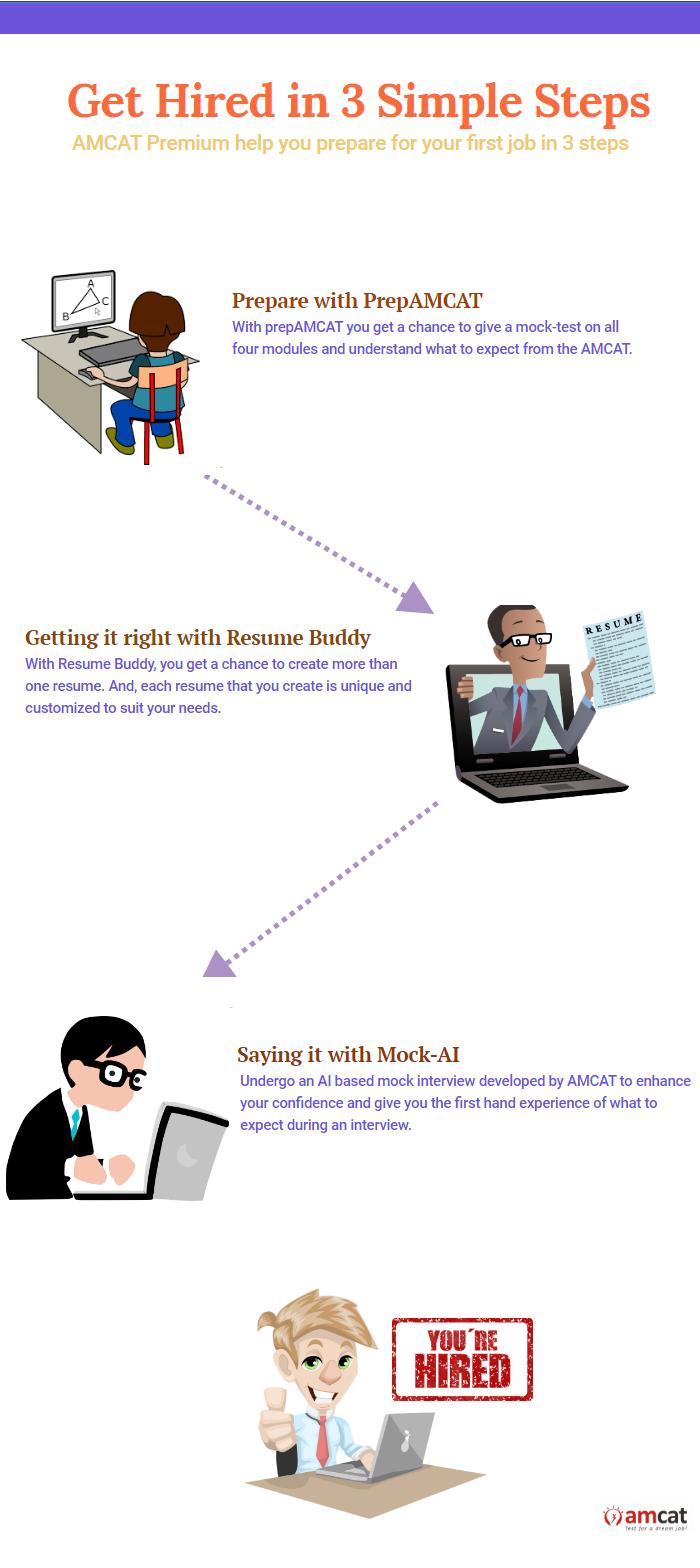 AMCAT premium - Infographic