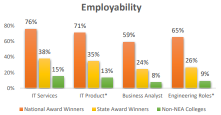 Employability graph