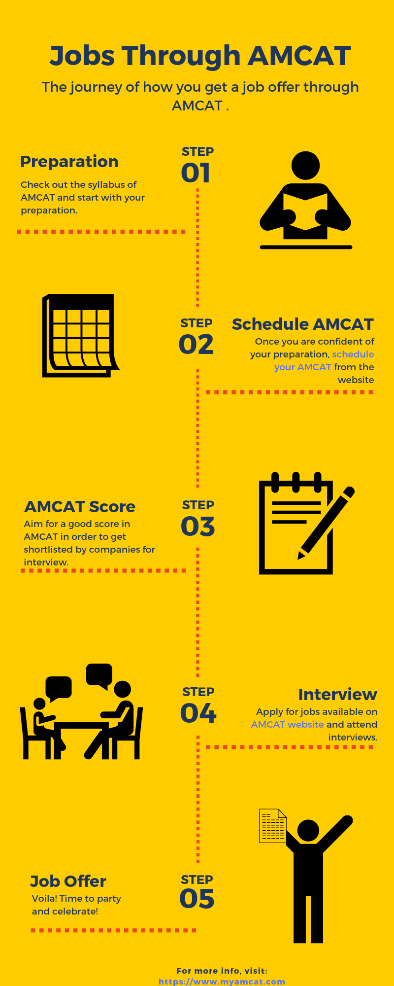 job offer through AMCAT