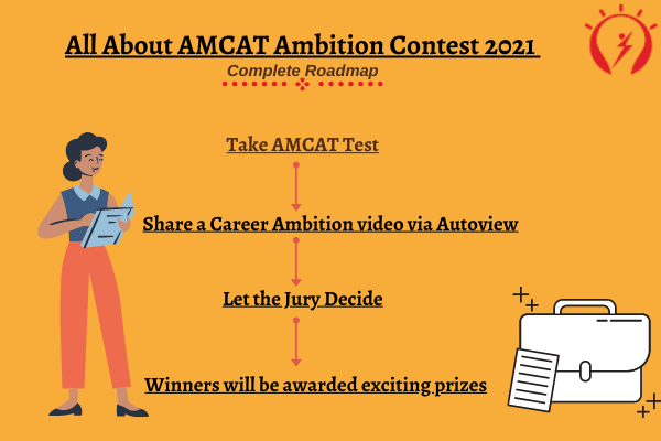 All About AMCAT Ambition Contest 2021- Complete Roadmap