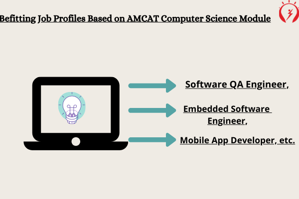 Befitting Job Profiles Based on AMCAT Computer Science Module