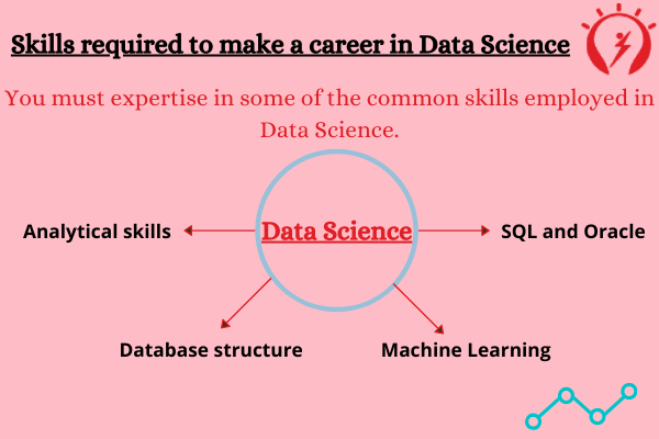 Skills Required in Data Science