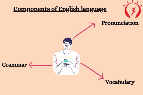 Components of English language