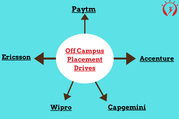 Top 5 companies which conduct off-campus placements