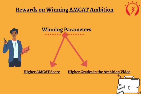 Rewards on Winning AMCAT Ambition