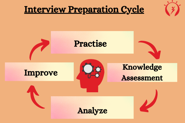 Interview Preparation Cycle