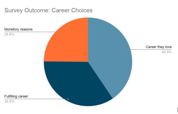 survey outcome